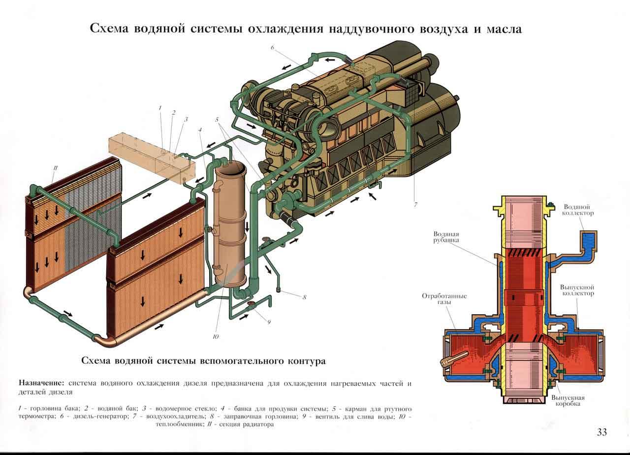 Схема водяной системы охлаждения наддувочного воздуха и масла